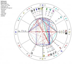 new moon march 16 2014